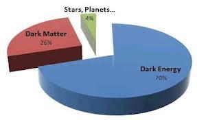 Dark Energy and Matter