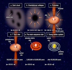 Nebular Hypothesis -- the theory of how our solar system evolved. (Image from Google Images)