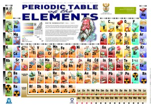 Periodic Table of the Elements (Image from Google Images)