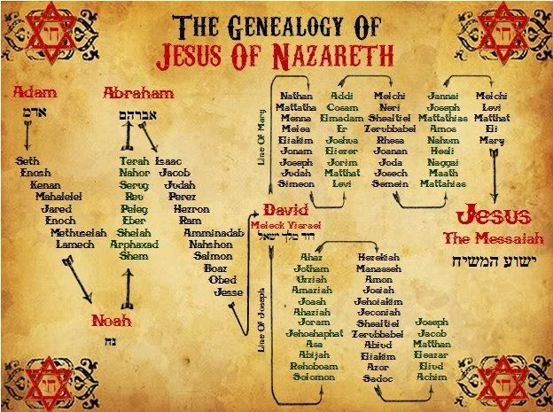 Jesus' genealogy - 1