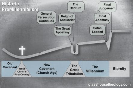 Historic-PreMillennialism