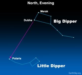 Big Dipper - Winter